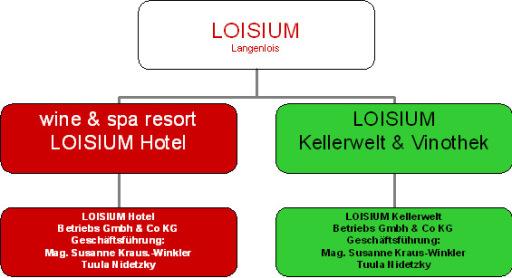 Organisation Loisium Destination