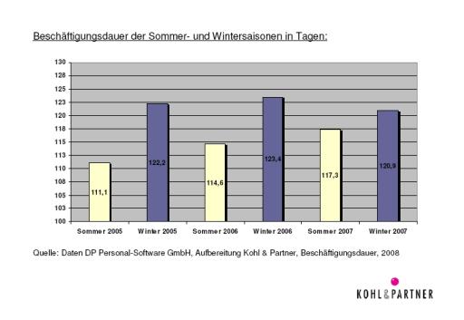 Beschäftigungsdauer der Sommer- und Wintersaisonen in Tagen. Quelle: Daten DP Personal-Software GmbH, Aufbereitung Kohl & Partner, Beschäftigungsdauer, 2008