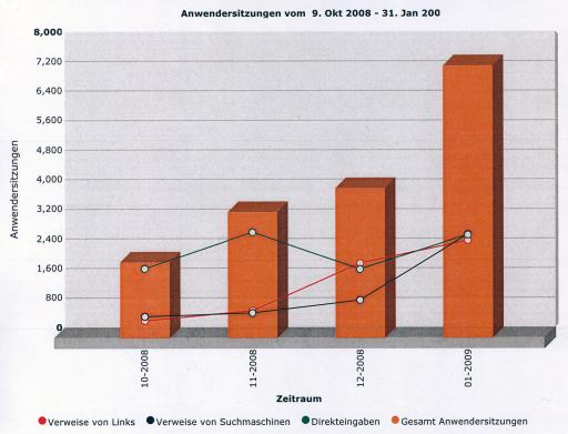 Sehr gute Steigerungsrate bei den Zugriffen auf www.bauernhof.cc.