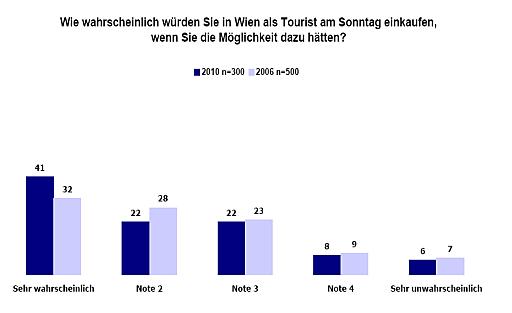 Eindeutiges Ergebnis: Fast zwei Drittel der Gäste würden sonntags einkaufen - deutlich mehr als noch vor vier Jahren.