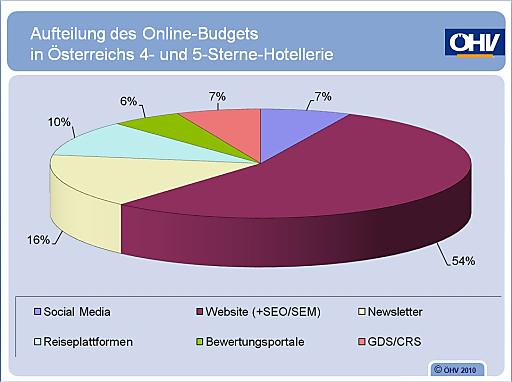 Aufteilung des Online-Budgets in Österreichs 4- und 5-Sterne-Hotellerie