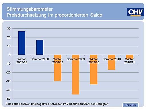 Stimmungsbarometer - Preisdurchsetzung im proportionierten Saldo