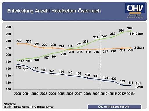 Entwicklung Anzahl Hotelbetten Österreich.