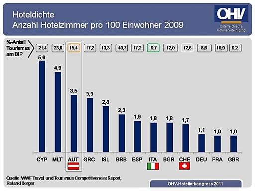 Hoteldichte - Anzahl Hotelzimmer pro 100 Einwohner 2009