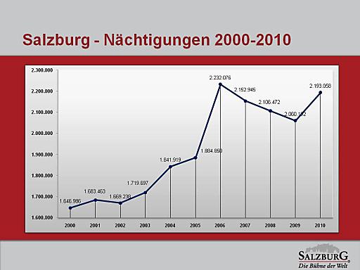Das vergangene Jahr brachte mit knapp 2,2 Millionen Nächtigungen in der Stadt Salzburg das beste touristische Ergebnis seit dem Mozartjahr.