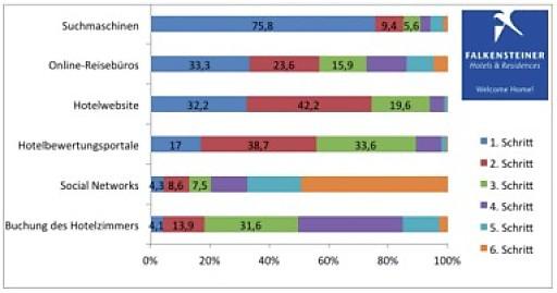 Online-Umfrage: Falkensteiner forciert die Online-Eigenvermarktung