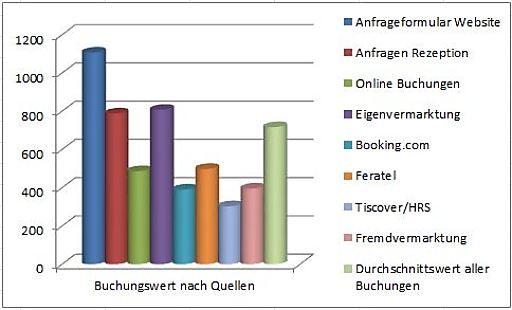 Der Wert einer Buchung je nach Quelle lt. Statistik von easybooking