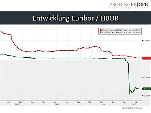 """""""Negativzinsen sind positiv"""" - Die Verhandlungsposition hat sich jetzt umgekehrt: Bankengespräche auf Augenhöhe!"""