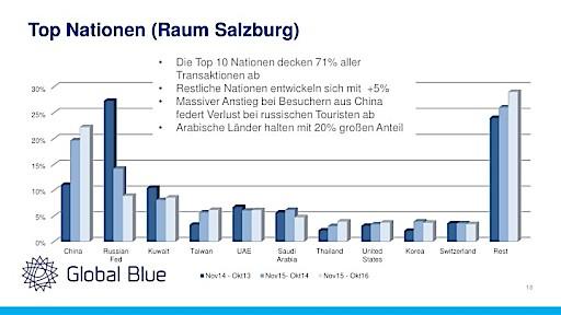 Shopping Tourismus in Salzburg: Rückgänge bei Russland-Touristen durch andere Nationen teilweise kompensiert