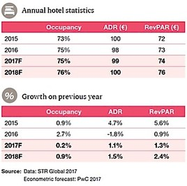 Bild zu PwC European Cities Hotel Forecast - Wien