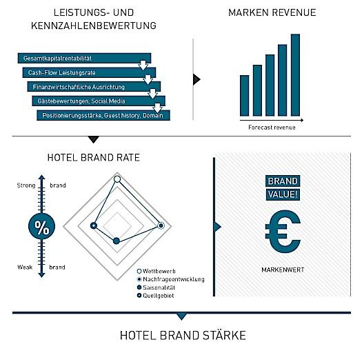 Hotel Brand Monitor