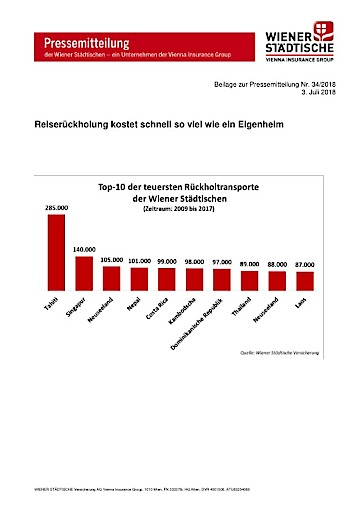 Wiener Städtische: Reiserückholung kostet schnell so viel wie ein Eigenheim