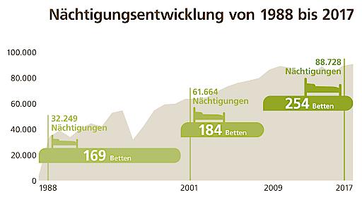 Nächtigungsstatistik 1988-2017, Herz-Kreislauf-Zentrum Groß Gerungs