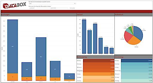 Databox Software Bsp Dashboard