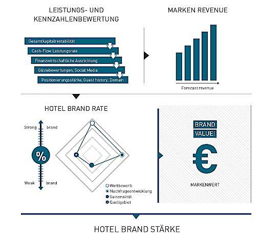 "Grafik ""Hotel Brand Monitor"" von Prodinger Tourismusberatung"