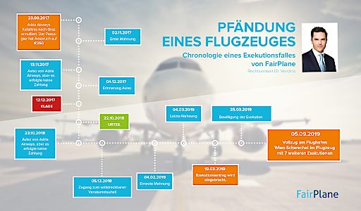 Verlauf bis zur Pfändung bei Adria Airways durch FairPlane.de