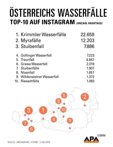 Analyse von APA-Comm: Mit Stichtag 11. August 2020 sind die Krimmler Wasserfälle im westlichen Salzburg die mit Abstand beliebtesten heimischen Wasserfälle auf der Fotoplattform Instagram. Myrafälle und Stuibenfall folgen auf den Rängen zwei und drei.