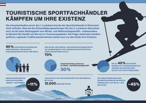 Infografik zur aktuellen Situation der österreichischen Sportartikelbranche