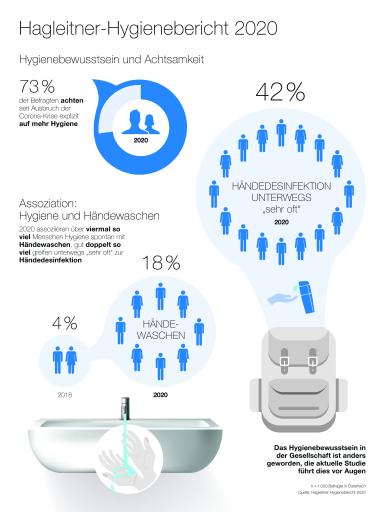 Die Infografik veranschaulicht die Ergebnisse des Hagleitner-Hygieneberichts 2020