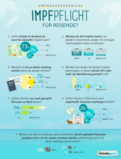 Umfrage zu Reiseprivilegien