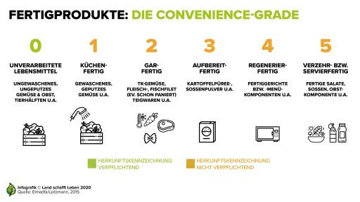 Infografik Verarbeitungsstufen im Lebensmittelbereich (Credit: Land schafft Leben)